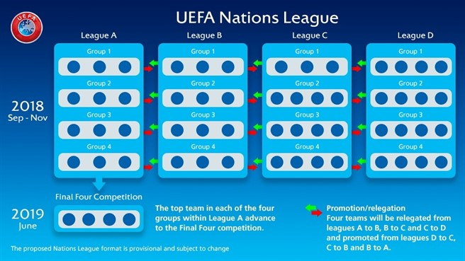 uefa nations league in 2020