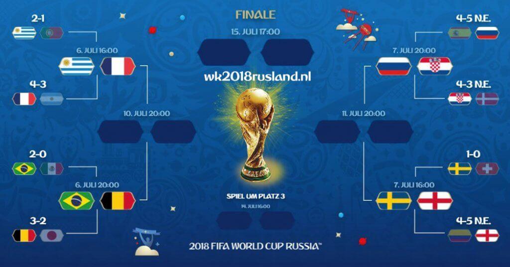 kwartfinales WK 2018 schema