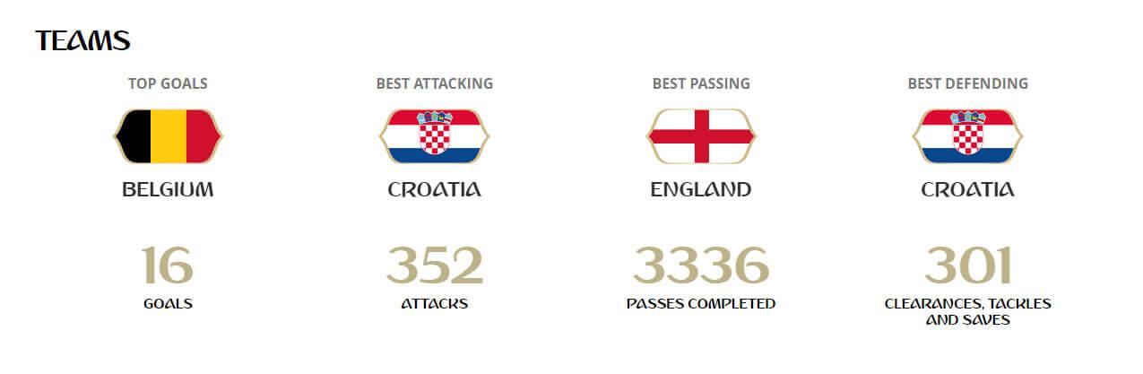 statistieken WK 2018