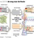 speelschema kwartfinales WK 2019